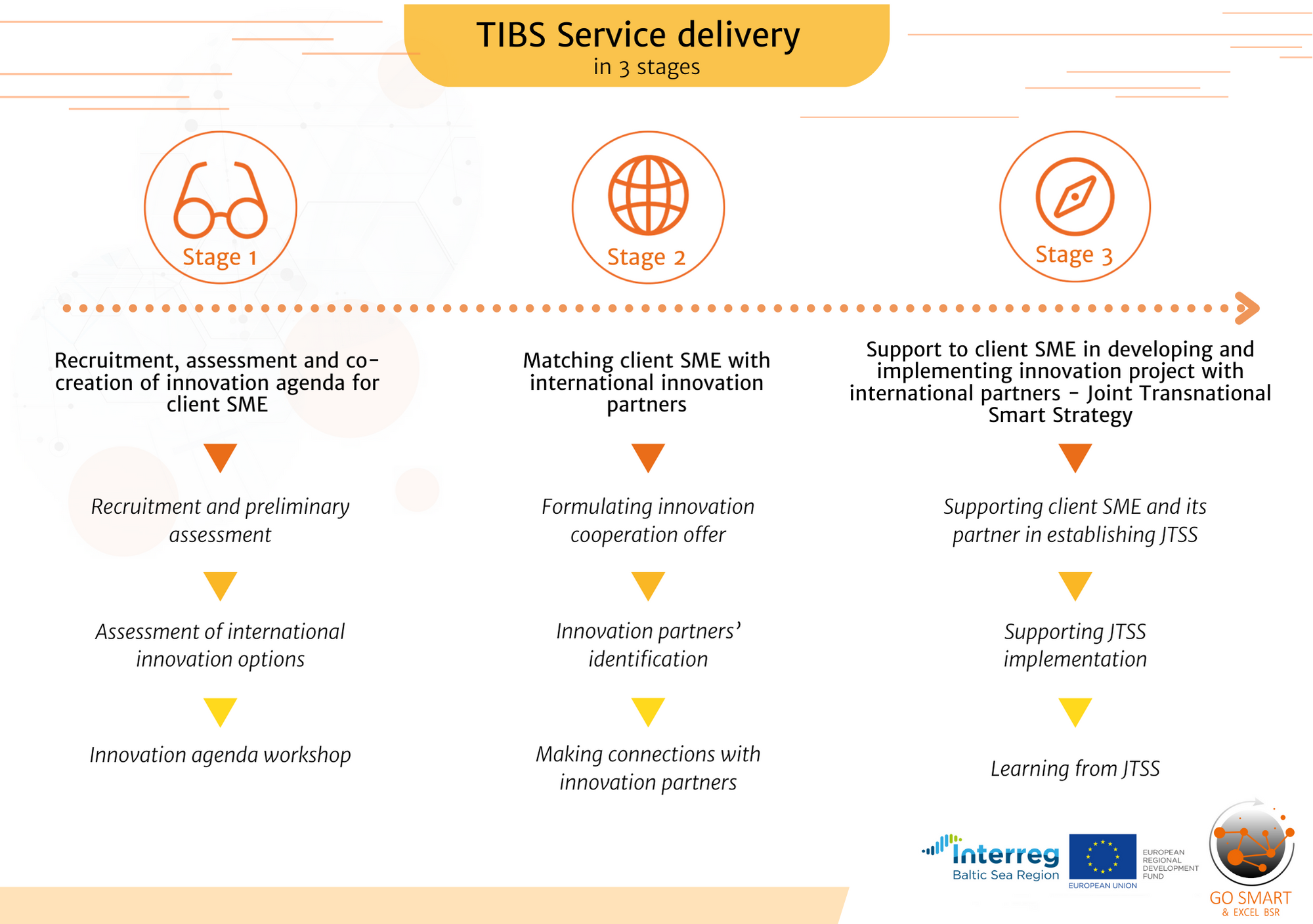 tibs-service-delivery_